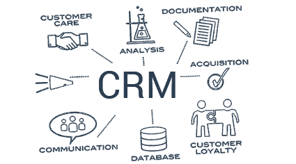 ERP/ CRM Software Development